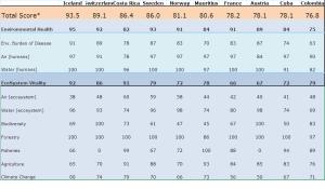 EPI chart